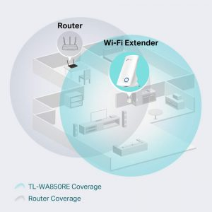 Ampliación de cobertura WiFi